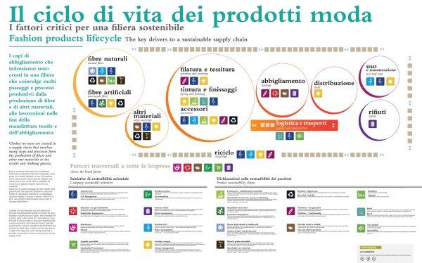 sustainability-lab sui muri della Triennale di Milano in occasione della mostra Textile vivant - Percorsi, esperienze e ricerche del textile design 11 Settembre – 9 Novembre 2014