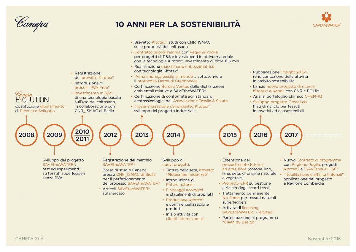 CANEPA_Timeline_ITA
